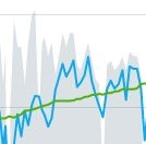 Quick example - shaded blue = cadence, blue line = speed, green line = elevation